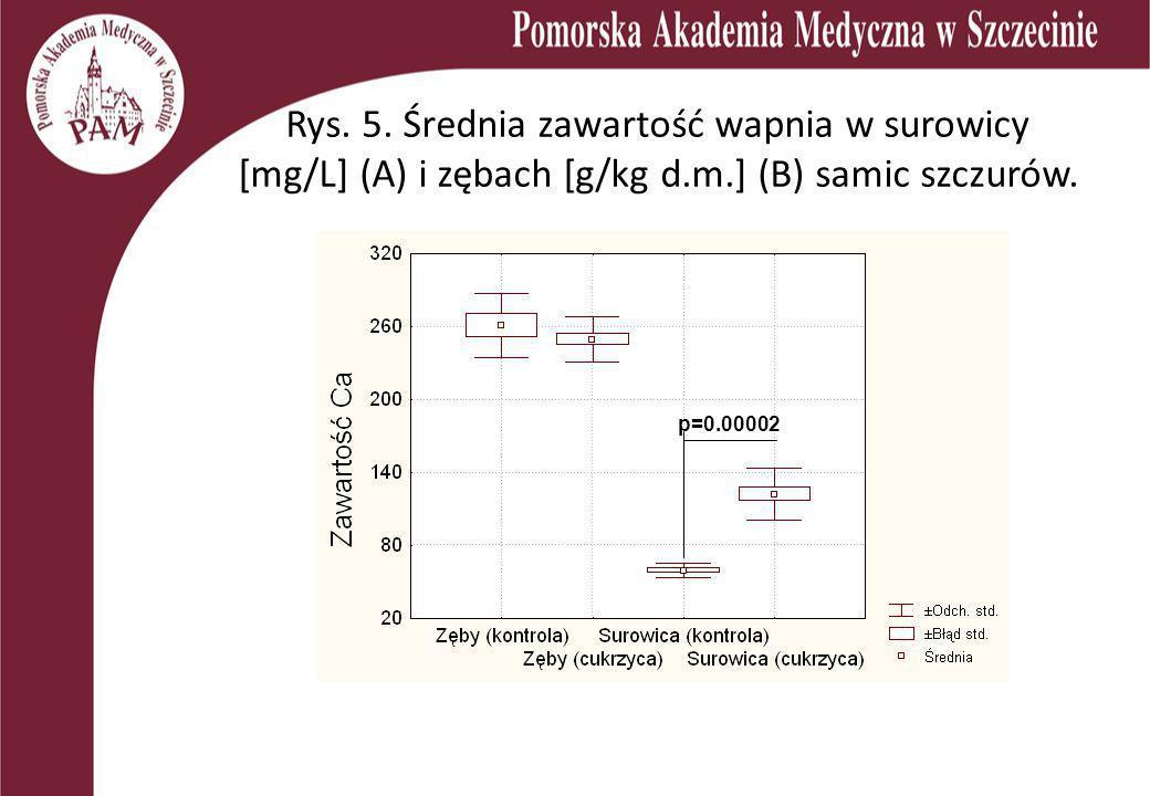 Rys. 5. Średnia zawartość wapnia w surowicy [mg/L] (A) i zębach [g/kg d.m.] (B) samic szczurów.